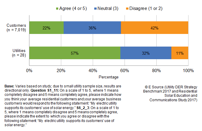 Stacked bar chart showing that 22% of customers agree, 36% are neutral, and 42% disagree with the statement 'My electric utility supports its customers' use of solar energy.'; 57% of utilities think their average residential customer would agree to the statement, 32% think customers would be neutral, and 11% think customers would disagree.
